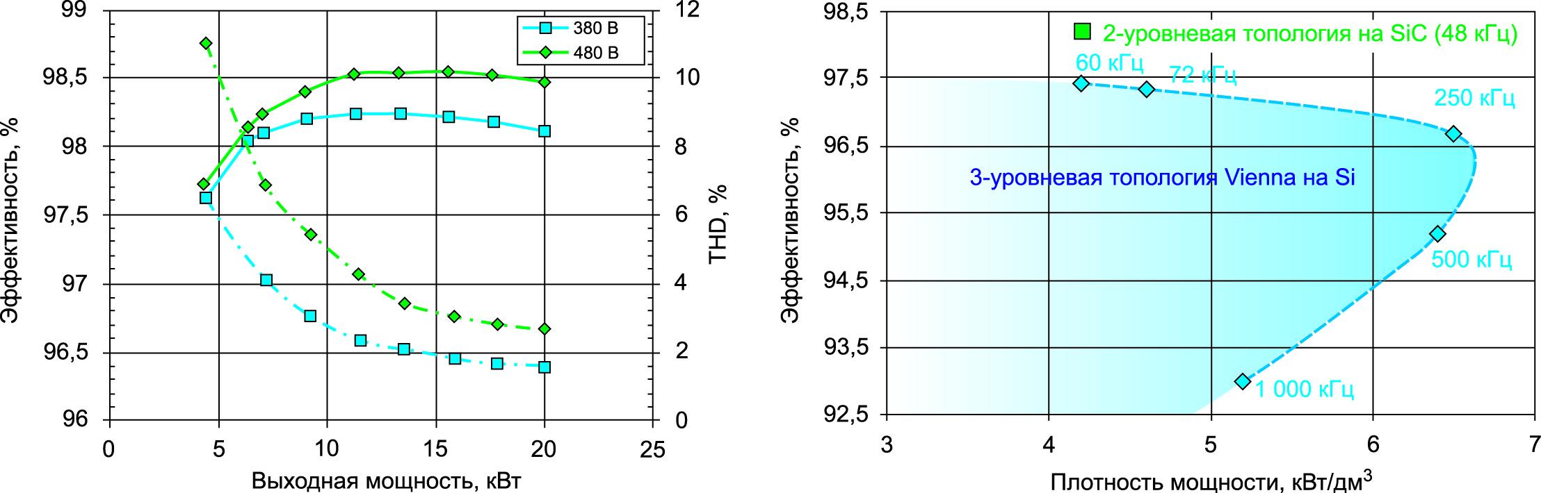 Измерения эффективности и THD прототипа 2L SiC AFE в зависимости от мощности (слева) показывают, что эта простая топология решает все поставленные задачи. Измеренные значения КПД и оценка плотности мощности 2L SiC AFE в сравнении с параметрами схемы Vienna Rectifiers на основе кремниевых ключей (справа) демонстрирует повышение эффективности примерно на 1% при снижении потерь мощности на 30%