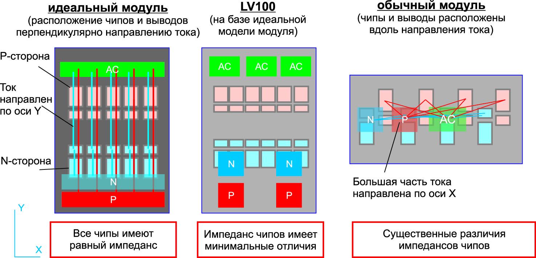 Сравнение концептов силовых модулей