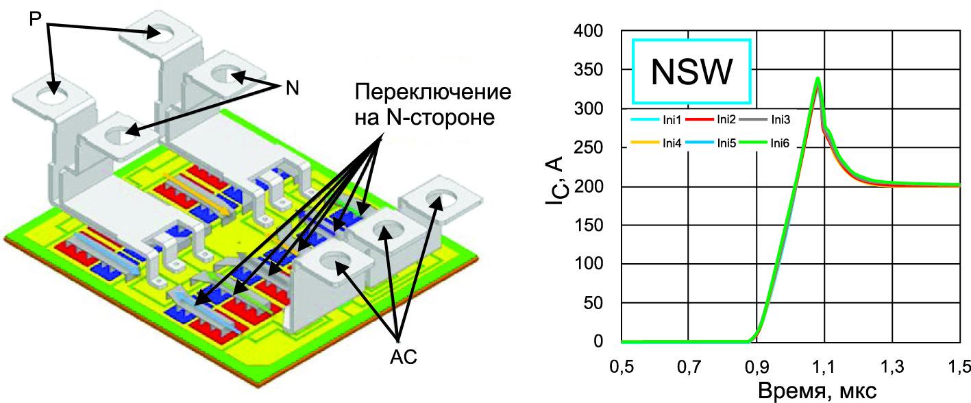 Симуляция распределения токов внутри модуля LV100 при открытии транзисторов