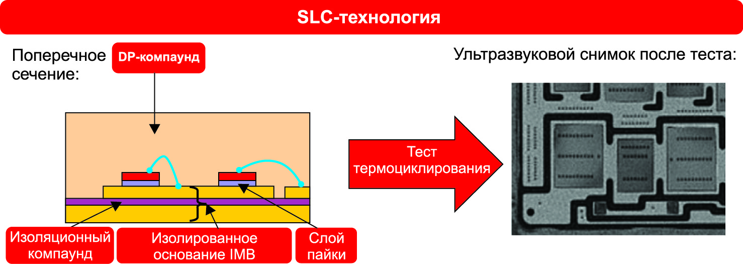 SLC-технология и результат теста на длинные термоциклы