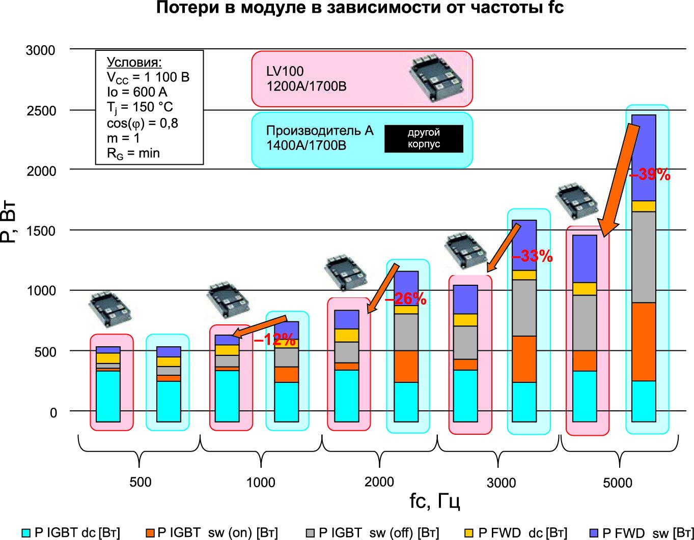 Сравнение потерь в модуле LV100 с IGBT-чипами седьмого поколения с модулем 1400 А/1700 В другого производителя