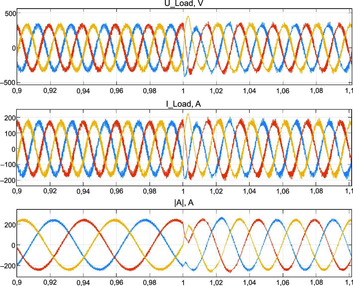 Электромагнитные процессы в гибридной генераторной установке с АМФР при возрастании скорости от 100 до 250 рад/с и постоянной нагрузке 120 кВт