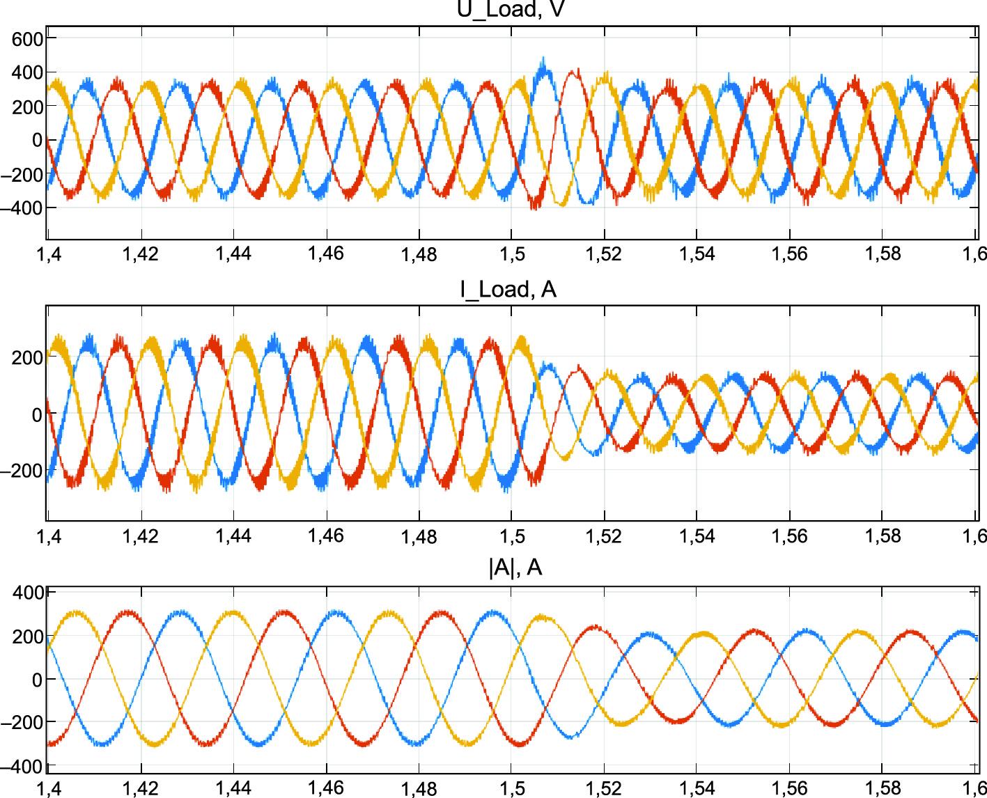Электромагнитные процессы в гибридной генераторной установке с АМФР при постоянной скорости 250 рад/с и уменьшении нагрузки от 120 до 60 кВт