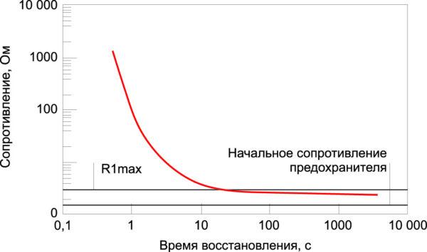 Характеристика восстановления сопротивление предохранителя PolySwitch после срабатывания на примере устройства RXE025