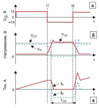 Эпюры переключения транзистора нижнего плеча полумоста