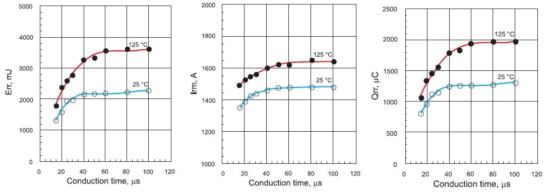 Зависимость параметров восстановления диода отдлительности периода проводимости