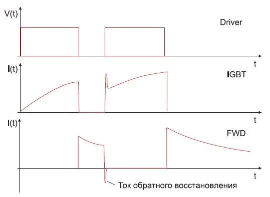 «2-пульсный тест»: напряжение назатворе, ток IGBT идиода FWD