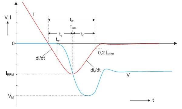 Эпюры тока и напряжения приобратном восстановлении диода
