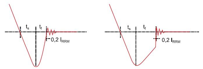 Обратное восстановление диодов с «резкой» и «мягкой» характеристикой
