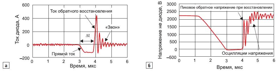 Обратное восстановление высоковольтного диода прималой длительности импульса проводимости tD_on