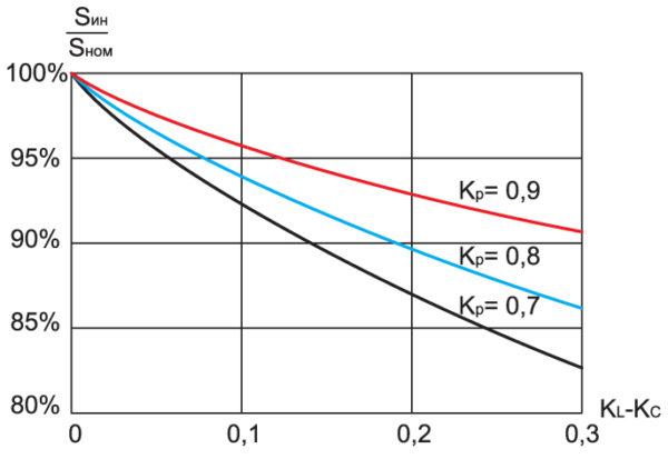 Зависимость полной мощности инвертора от параметров фильтра
