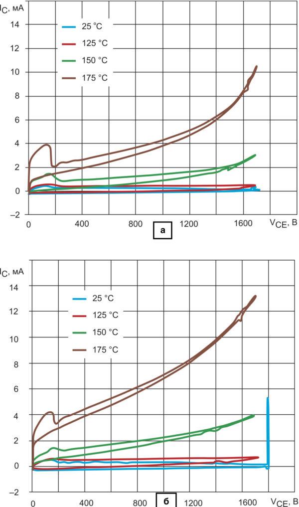 Блокирующие ВАХ транзисторов 100 А/1700 В: а) NPT+ IGBT компании «Ангстрем»; б) NPT-аналог