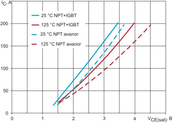 Выходные ВАХ транзисторов 100 А/1700 В: NPT+ IGBT (сплошные линии), NPT-аналог (пунктирные линии) при VGE = +15 В, температуре +25 °С (синий цвет) и +125 °С (красный цвет)