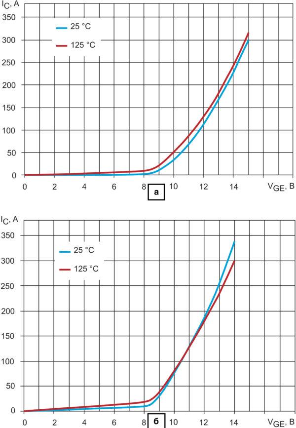 Передаточные характеристики транзисторов 100 А/1700 В: а) NPT+ IGBT компании «Ангстрем»; б) NPT-аналог (режим испытаний: VCE = 50 B, tp = 10 мкс, RG = 15 Ом)