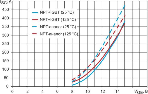 Зависимость тока короткого замыкания транзисторов NPT+ IGBT и NPT-аналога от напряжения затвор–эмиттер (режим испытаний: VCC = 1000 B, tp = 10 мкс, RG = 15 Ом, Vge_off = 15 В, Tj = +25 и +125 °C)