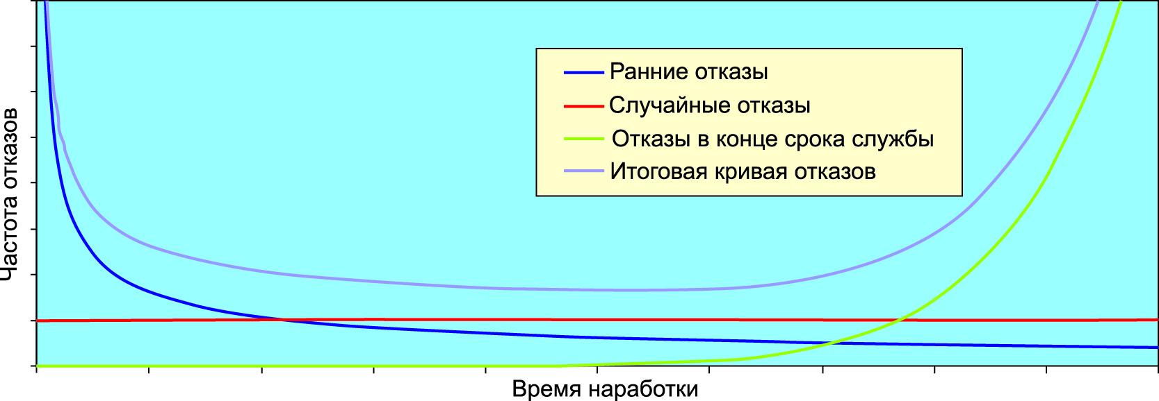Зависимость частоты отказов (FIT) от времени эксплуатации