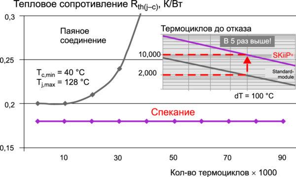 Деградация паяного соединения чипа при термоциклировании