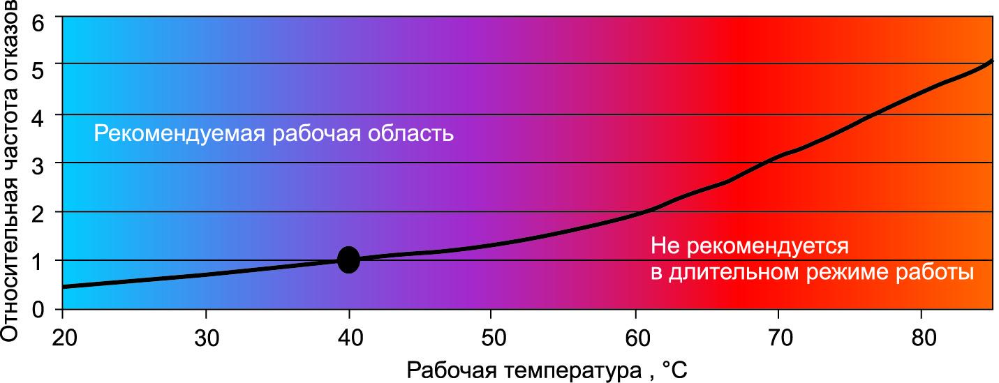 Зависимость частоты отказов SKiiP3 4GB от температуры, рассчитанная по стандарту SN29500; условная единица соответствует показателю FIT при Ta = 40 °C