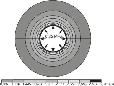 Радиальное смещение модели арматуры при давлении 0,25 МПа изнутри модели. Различные величины смещения показаны разным цветом