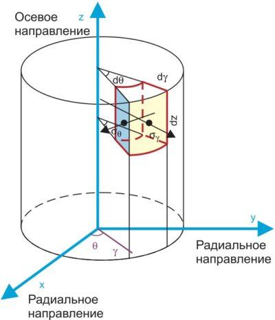 Фрагмент модели толстостенного цилиндра