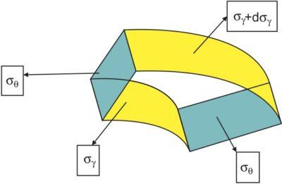 Распределение напряжения в бесконечно малом единичном элементе