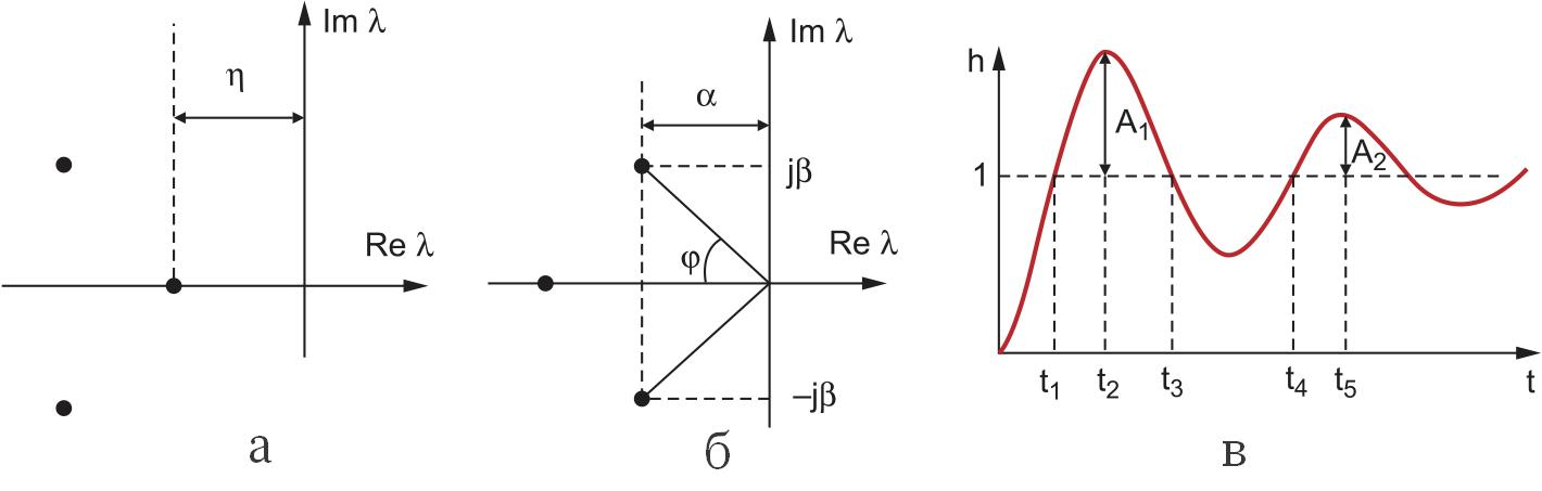 Расположение корней характеристического уравнения (показателей степеней устойчивости)