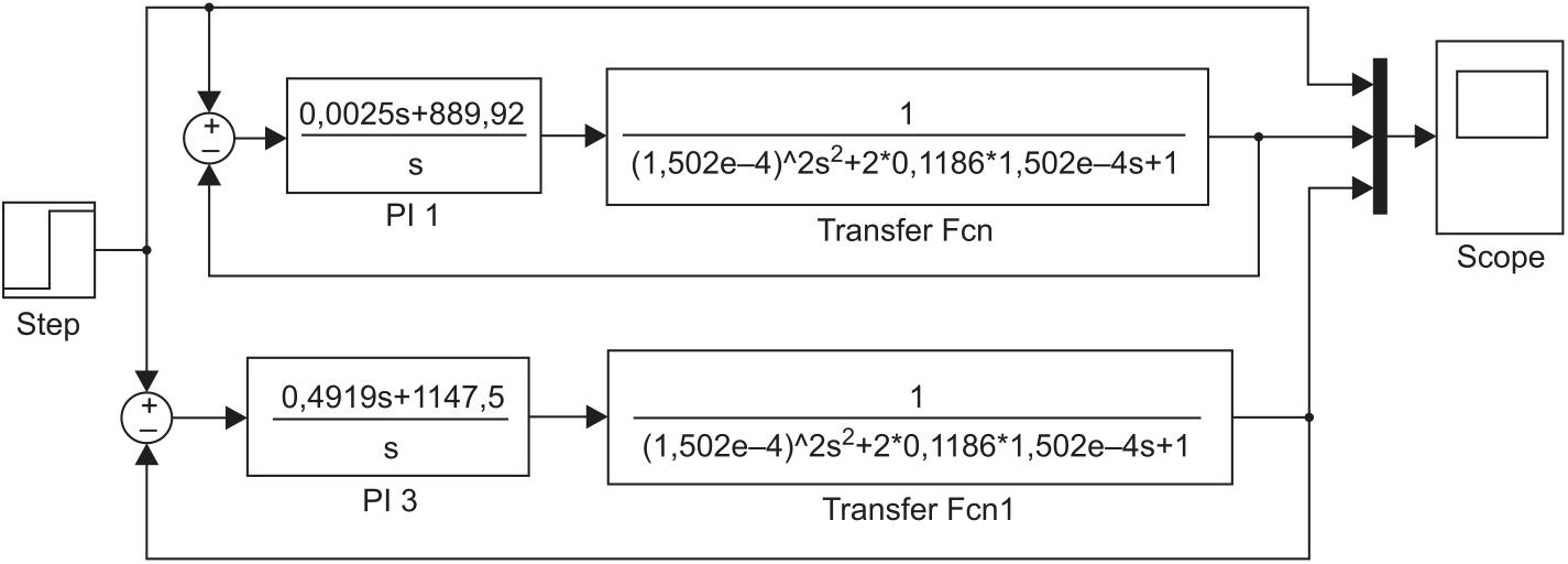 Моделирование переходных процессов в замкнутой системе при различных значениях коэффициента b