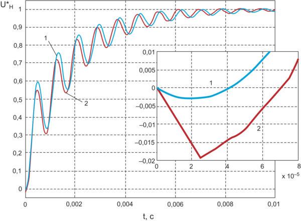Нормированные кривые разгона повышающего конвертера с системой управления, замкнутой по напряжению нагрузки, для b = 7,5×103