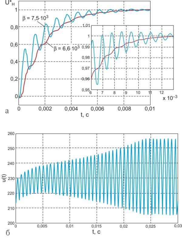 Имитационное моделирование разгона повышающего конвертера с системой управления, замкнутой по напряжению нагрузки, для b = 6,6×103 и 7,5×103