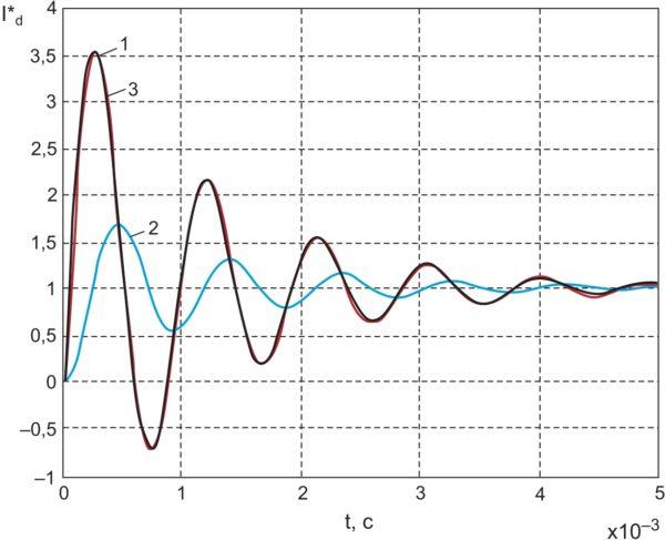 Моделирование кривой разгона тока, потребляемого от источника