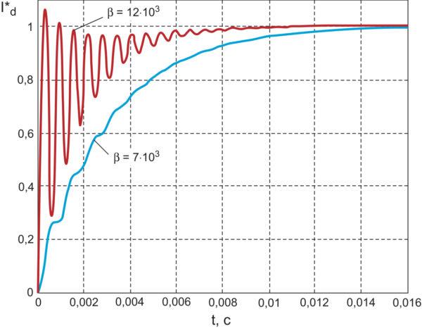 Кривые разгона тока, потребляемого от источника, при представлении конвертера колебательным звеном с различными ПИ-регуляторами