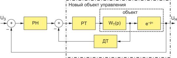 Структурная схема двухконтурной системы управления