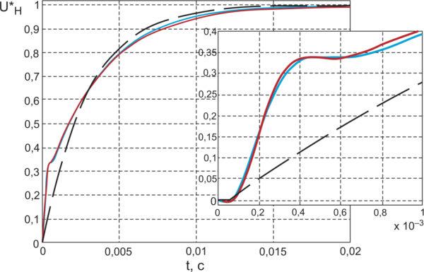 Нормированная кривая разгона напряжения нагрузки конвертера в системе, замкнутой по току id (синяя линия), ее аппроксимация кривой разгона звена первого порядка (пунктир) и по передаточной функции (6) (красная линия)