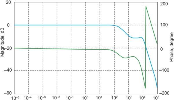 Частотные характеристики конвертера по напряжению нагрузки в системе, замкнутой по току id (b = 10)