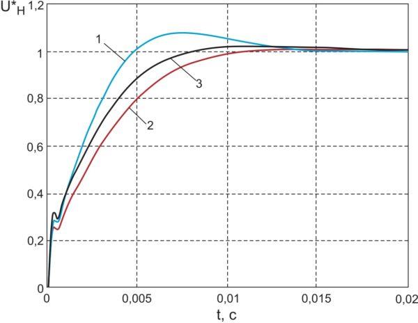Нормированные кривые переходных процессов по напряжению нагрузки в системе подчиненного регулирования