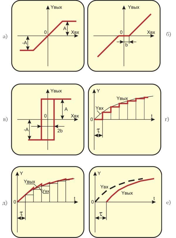 Статические и переходные характеристики импульсных и нелинейных звеньев