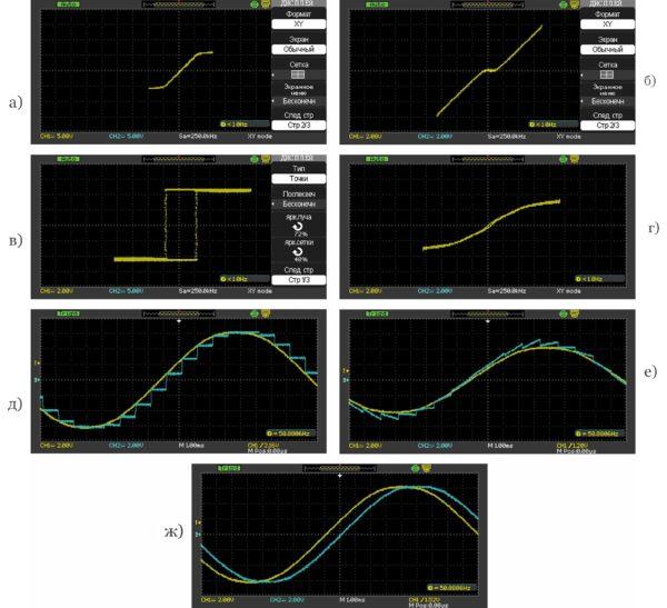 Статические и переходные характеристики звеньев, снятые на стенде «Радиоавтоматика — нелинейные и импульсные системы»