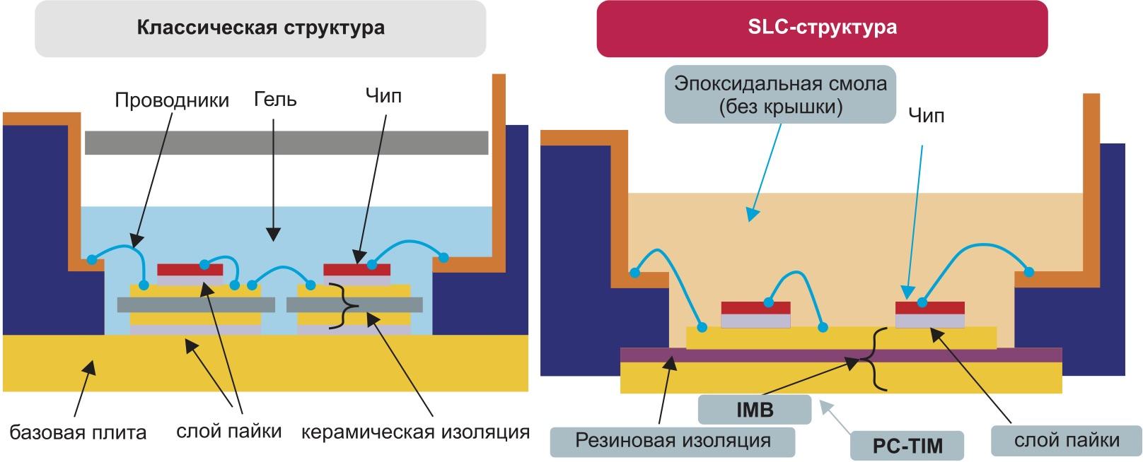 Сравнение SLC и традиционной структуры корпуса