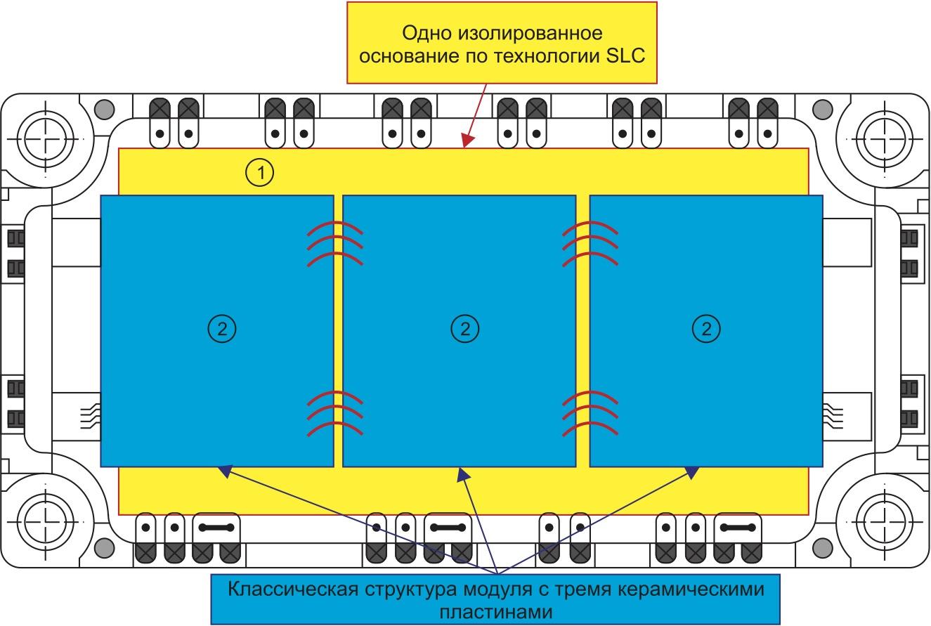 Структура изоляции классического модуля серии NX и выполненного по SLC-технологии