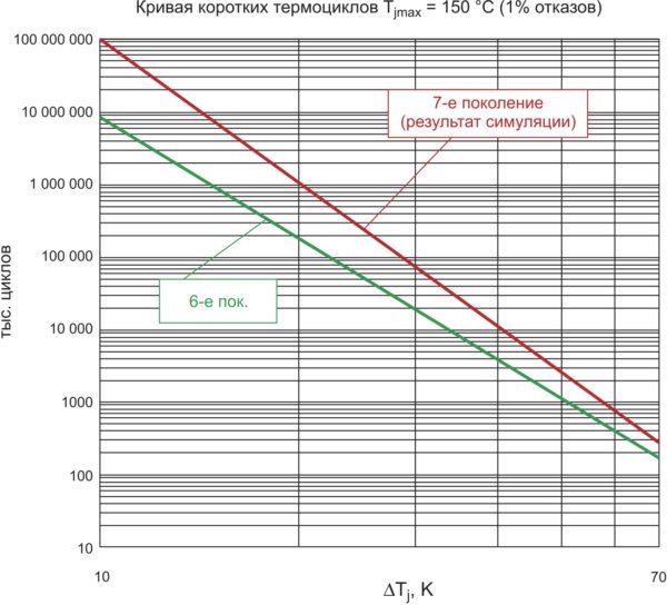 Кривые коротких термоциклов для классической и SLC-технологий