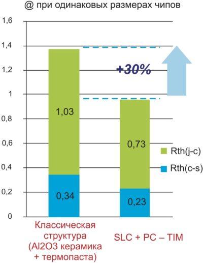 Сравнение теплового сопротивления при одинаковых размерах чипов