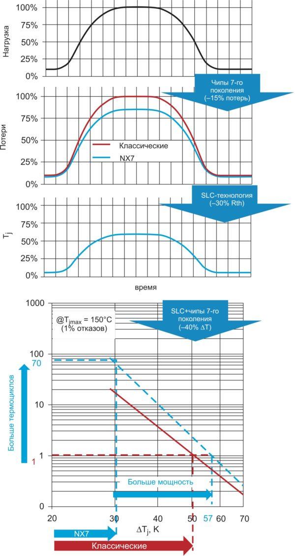Пример профиля нагрузки и расчета коротких термоциклов для двух технологий