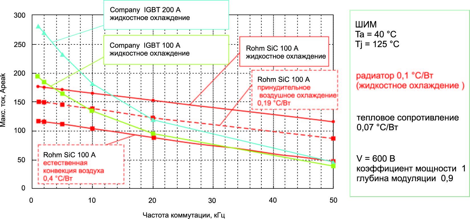 Благодаря меньшим динамическим потерям 100-А SiC-модуль может заменить IGBT с номинальным током 200 А
