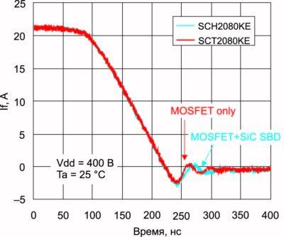 Обратное восстановление внутреннего диода SiC-MOSFET в сравнении с дискретным SiC-SBD