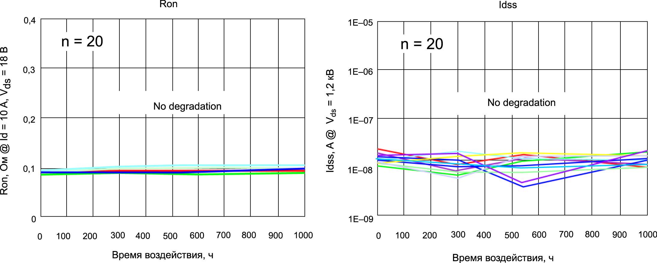 Тест на проводимость внутреннего диода