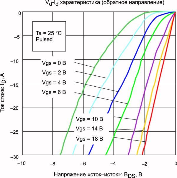 Зависимость Id от Vds в режиме обратной проводимости