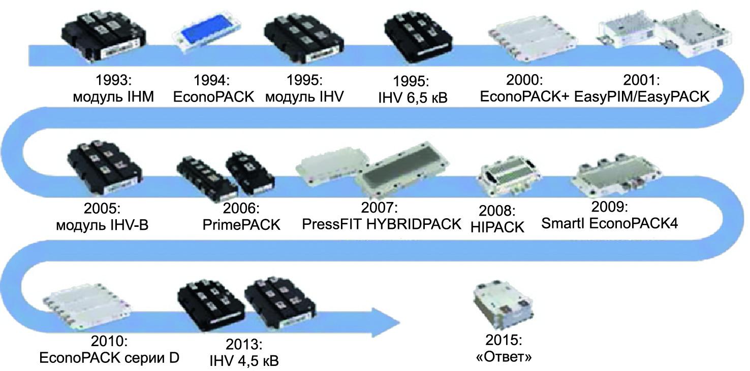 Хронология достижений в создании гибких модулей высокой мощности