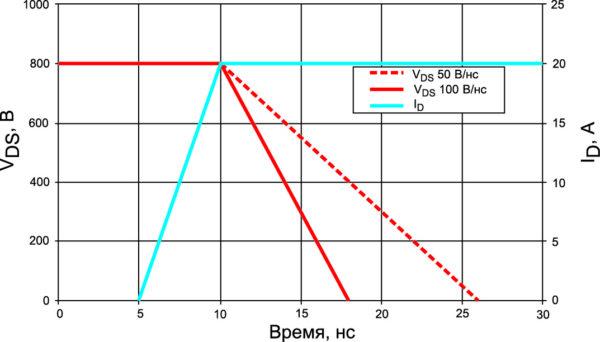 «Идеальная» эпюра включения MOSFET при ограничении dV/dt на уровне 50 и 100 В/нс