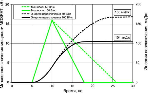 Мгновенная рассеиваемая мощность и энергия включения при dV/dt 50 и 100 В/нс