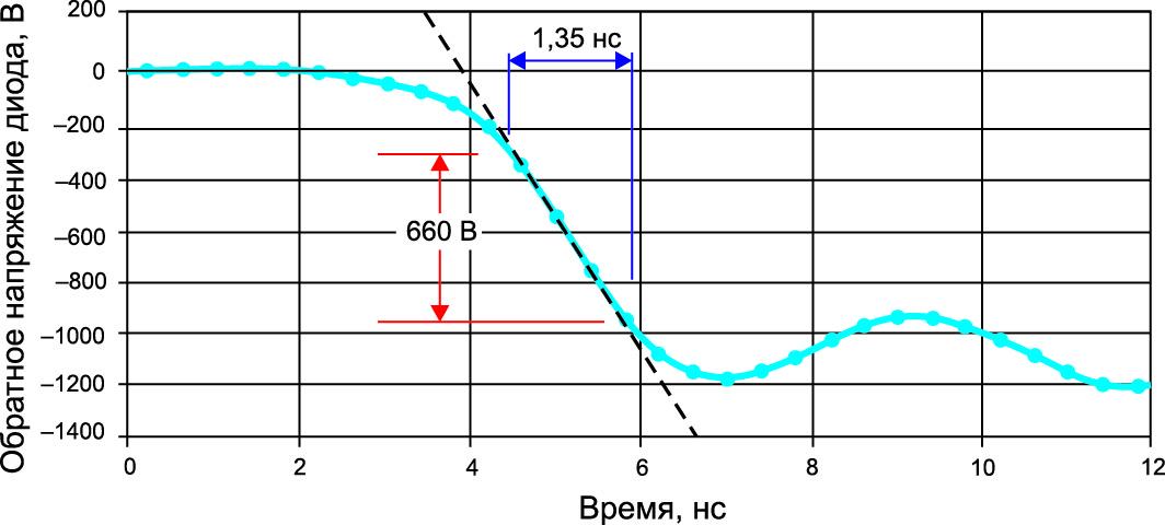 Измеренное обратное значение dV/dt диода C4D10120A — 490 В/нс